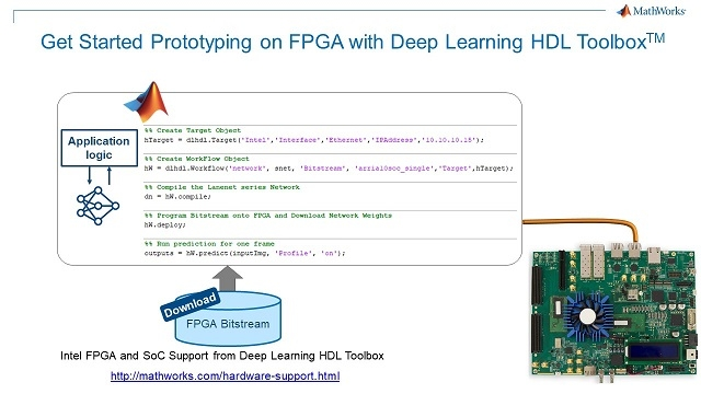 Use five additional lines of MATLAB code to prototype deep learning inference on an Intel FPGA board.