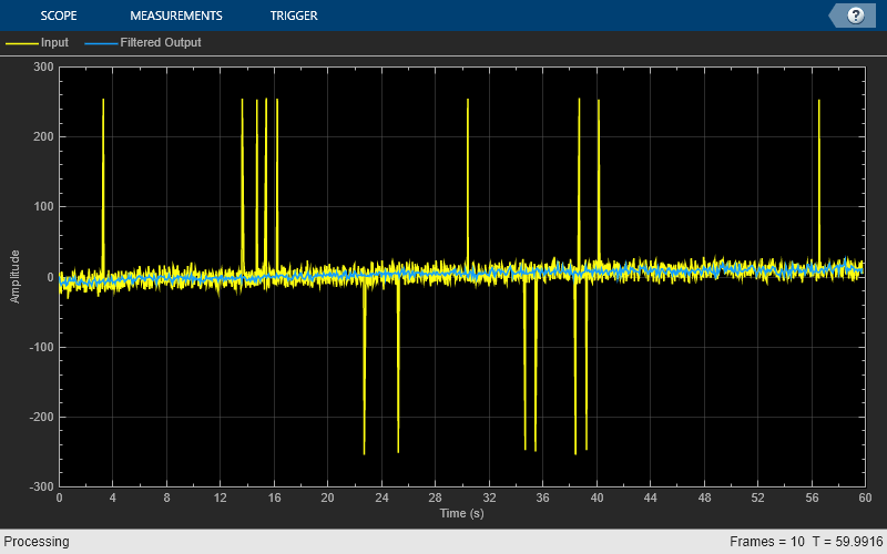 remove high-frequency noise from gyroscope data