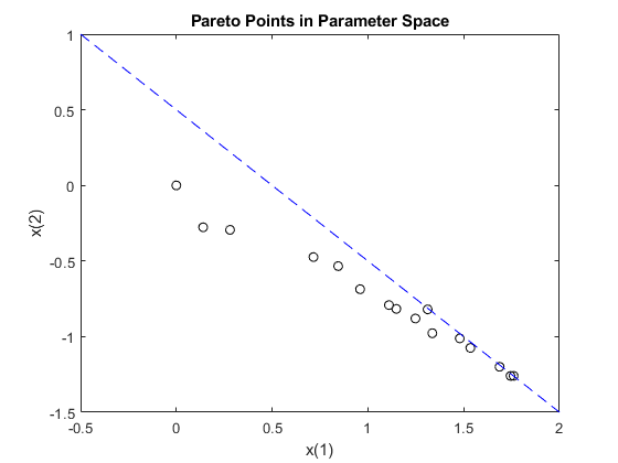 how to find pareto front