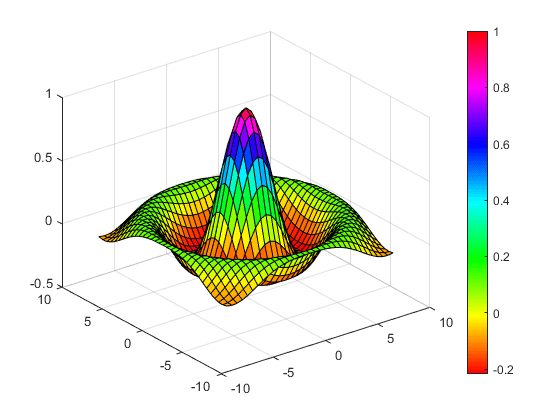 Creating mesh and surface plots matlab simulink for 3d plot online