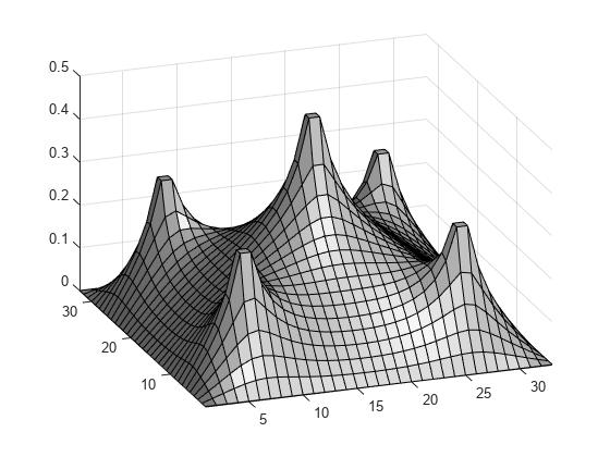 Bound-Constrained Quadratic Programming, Problem-Based ...  Bound-Constrain...