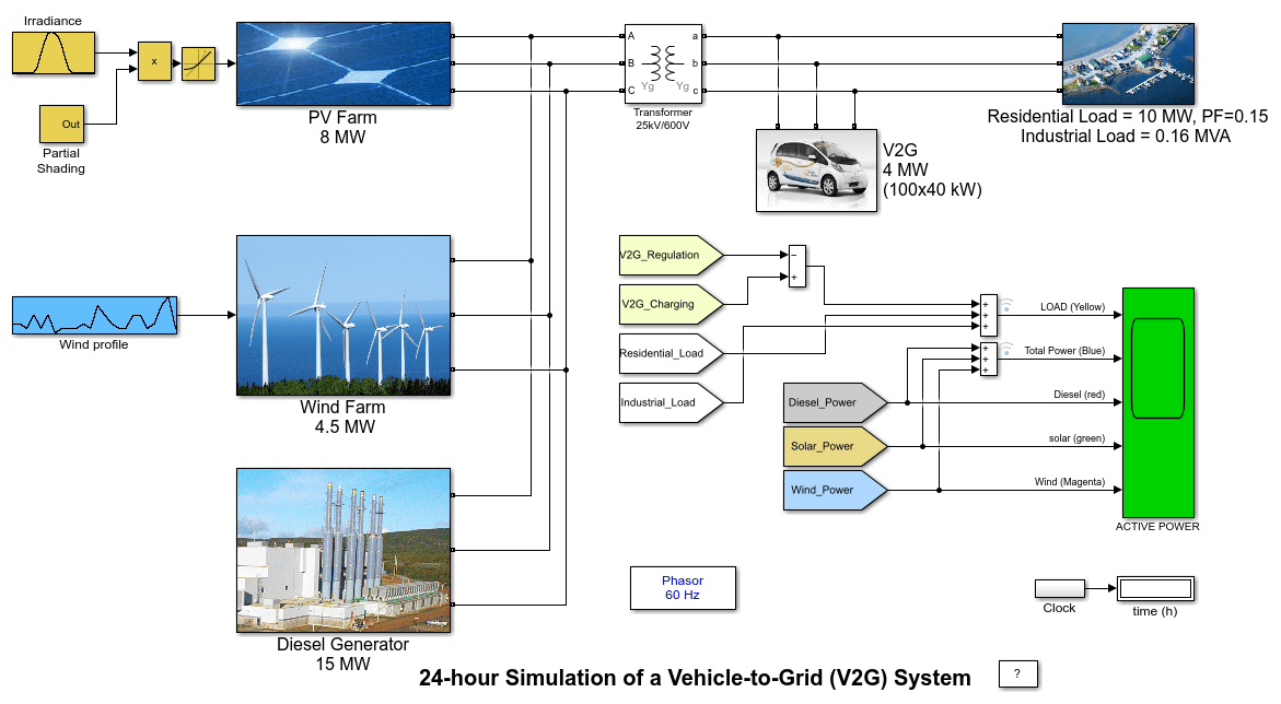 24 Hour Simulation Of A Vehicle To Grid V2g System
