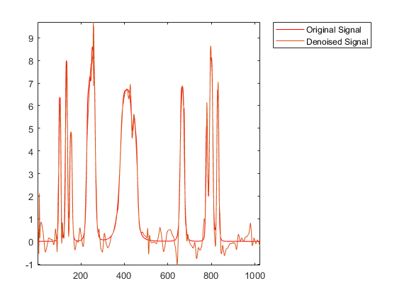 denoising filter matlab code