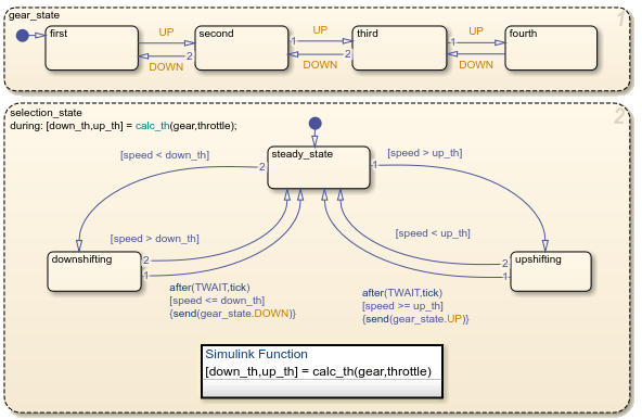 Why Use A Simulink Function In A Stateflow Chart
