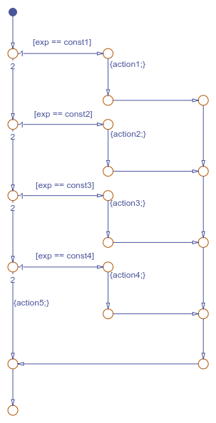 how to create a flow chart math