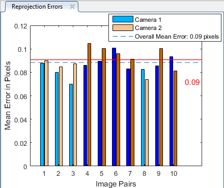 Error bars graph matlab