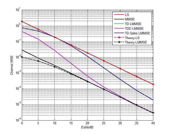channel estimation in ofdm thesis The many advantages responsible for the widespread application of orthogonal frequency division multiplexing (ofdm) systems are limited by the multipath fading in ofdm systems, channel estimation is carried out by transmitting pilot symbols generally in this paper, we propose an artificial neural.