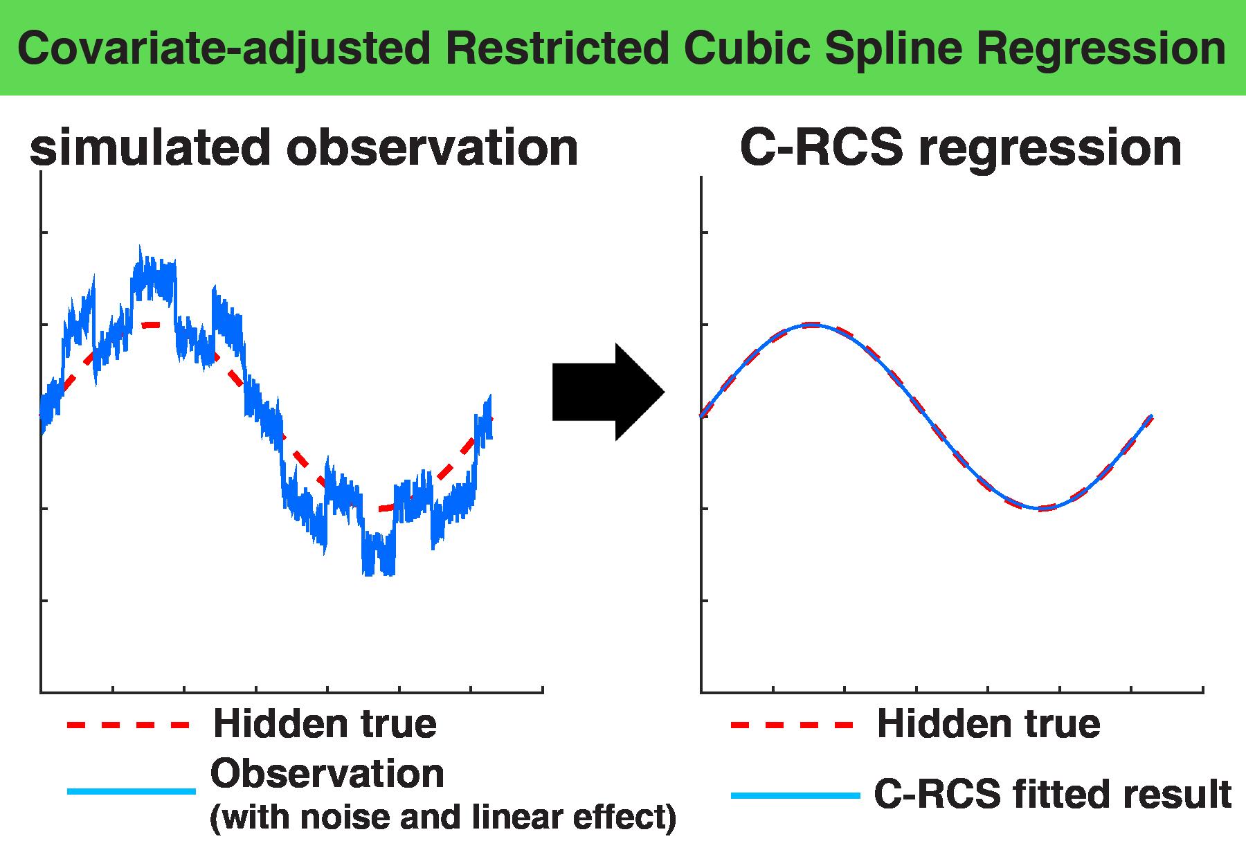 Covariate Adjusted Restricted Cubic Spline Regression