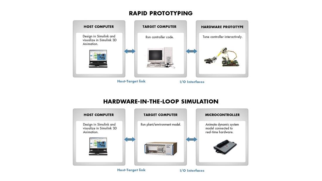 Simulink Real-Time 테스팅 환경의 구성요소