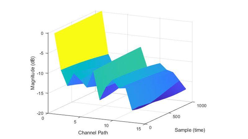 TDL 채널 모델 경로 이득.