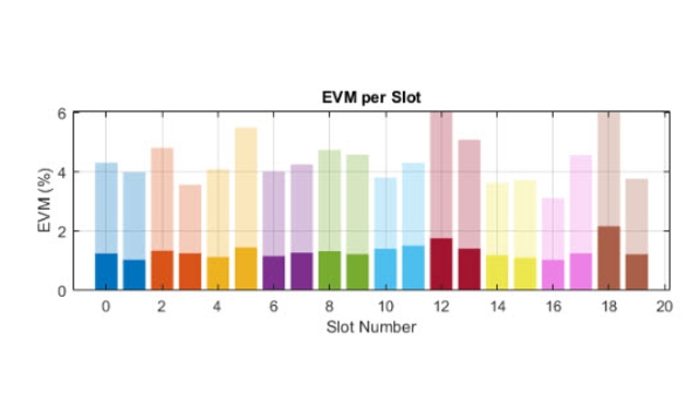 5G NR RF 송신기의 EVM 성능.