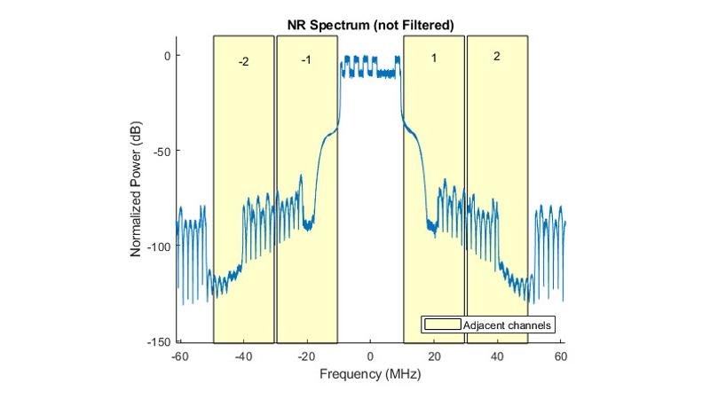 5G NR 테스트 모델의 ACLR 측정.