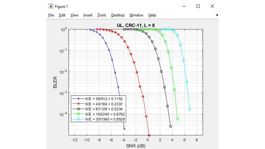5G NR polar 코딩.