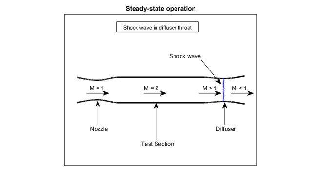 ISA 모델을 사용하는 초음속 풍동 예.