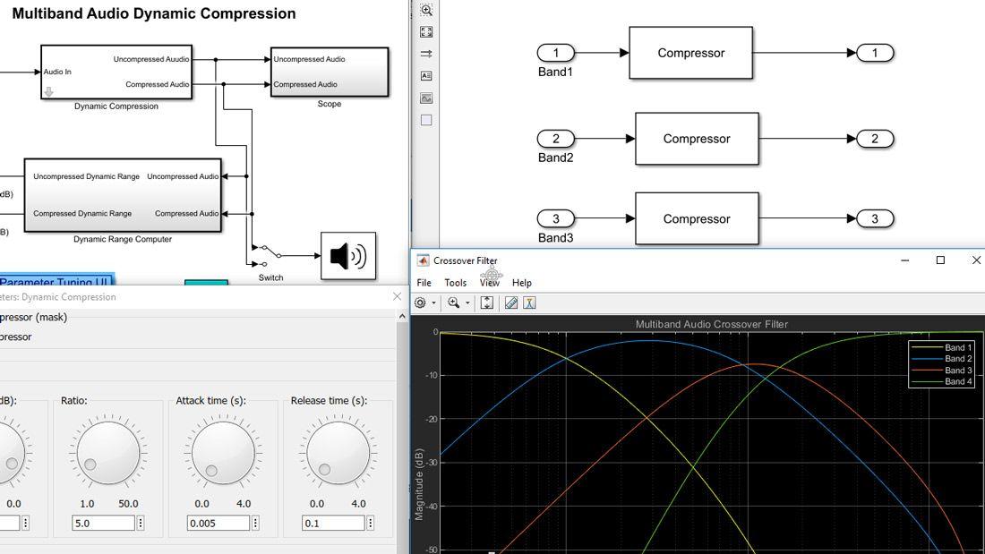 다양한 모델 계층 수준에 있는 블록 및 서브시스템, 필터 응답 플롯, 그리고 파라미터 값 조정을 위한 대화형 다이얼이 포함된 사용자 인터페이스로 구성된 Simulink 모델의 시각화.