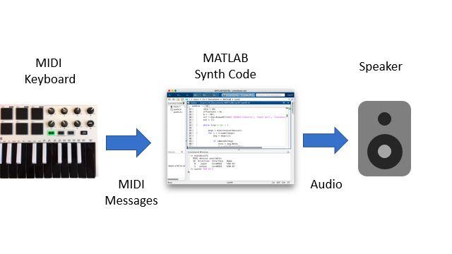 키보드 MIDI 컨트롤러가 MIDI 메시지를 MATLAB 세션으로 전송하고, 이후 MATLAB 세션이 메시지를 처리하고 음 파형을 합성하고 생성된 샘플을 스피커를 통해 재생하는 모습을 보여주는 블록 다이어그램.