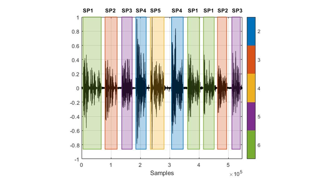 다양한 화자가 말한 여러 부분이 삽입된 음성 녹음의 파형 및 각각의 다른 색으로 강조 표시된 검출된 각 음성 영역에서의 각각의 화자.