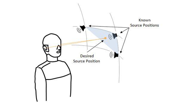 바이노럴 마네킹, 머리 전달 함수가 알려진 3개 지점을 나타내는 구형 부채꼴의 꼭짓점에 위치한 3개의 스피커, 그리고 머리 전달 함수를 추정해야 하는 부채꼴 내 임의의 위치에 있는 4번째 지점을 나타내는 그림.