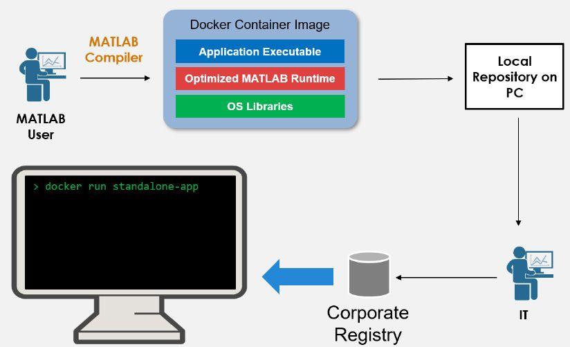 독립형 응용 프로그램을 Docker 컨테이너로 패키징하는 워크플로.