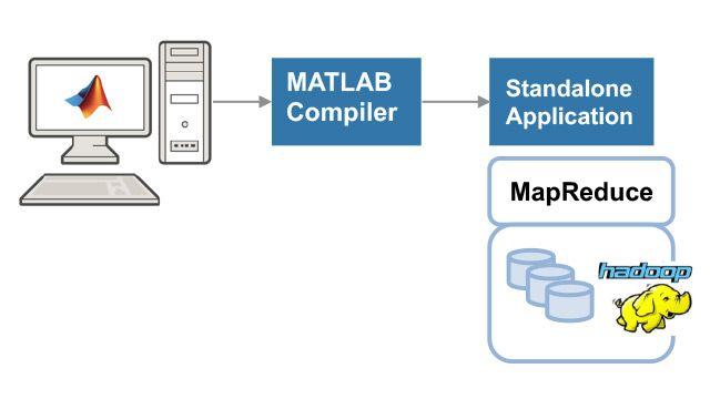 독립형 MATLAB MapReduce 응용 프로그램 만들기 및 실행.