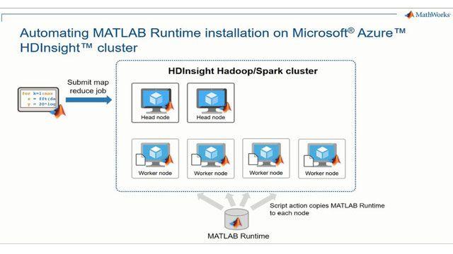 Microsoft Azure HDInsights 클러스터에서 MATLAB map-reduce/Spark 실행 파일을 시작합니다. Azure HDInsight가 클러스터의 각 노드에 자동으로 MATLAB 런타임을 설치하도록 구성하는 방법을 알아봅니다.
