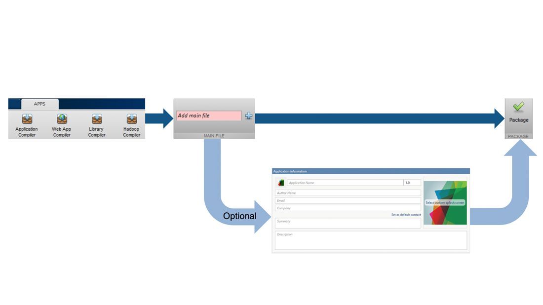 MATLAB 응용 프로그램 패키징 앱.