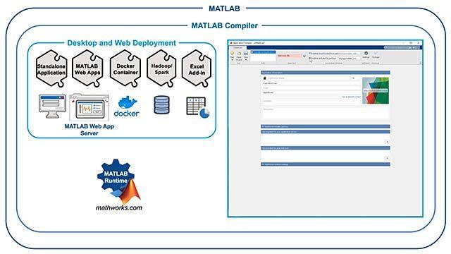 MATLAB Compiler는 MATLAB 프로그램에서 독립형 실행 파일과 웹 앱을 구축합니다.