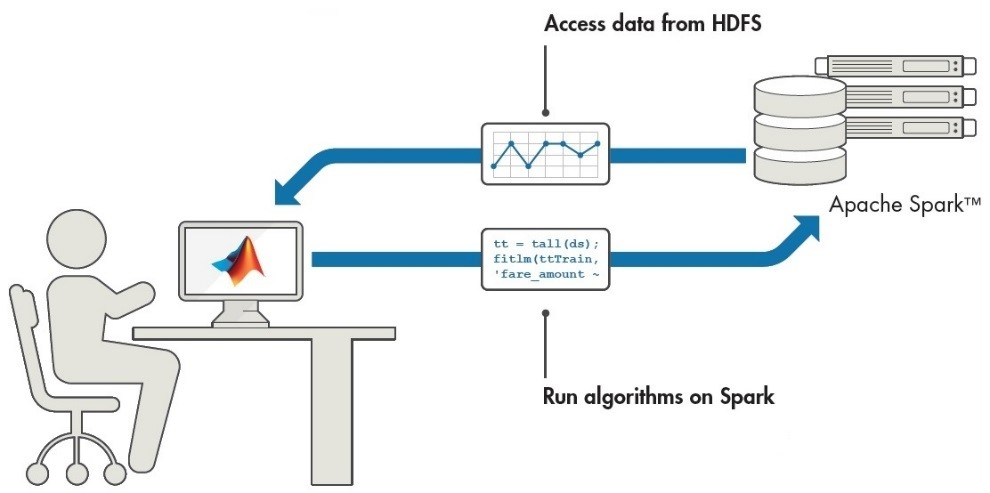 MATLAB Hadoop and Spark