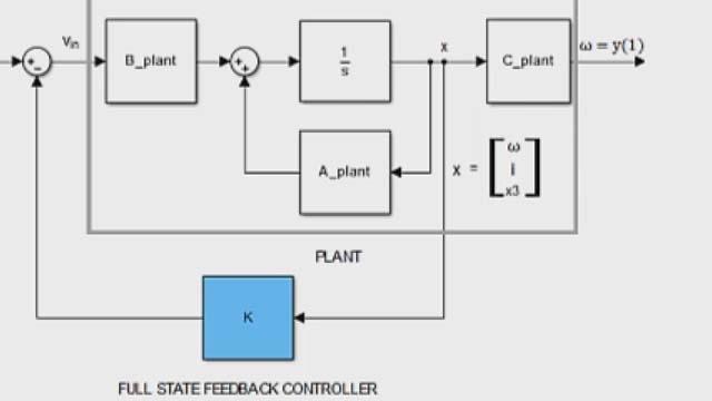 Control System Toolbox로 극점 배치를 사용하여 전체 상태 피드백 컨트롤러를 설계합니다.