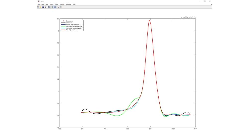 Titanium 테스트 데이터에 스플라인 피팅.