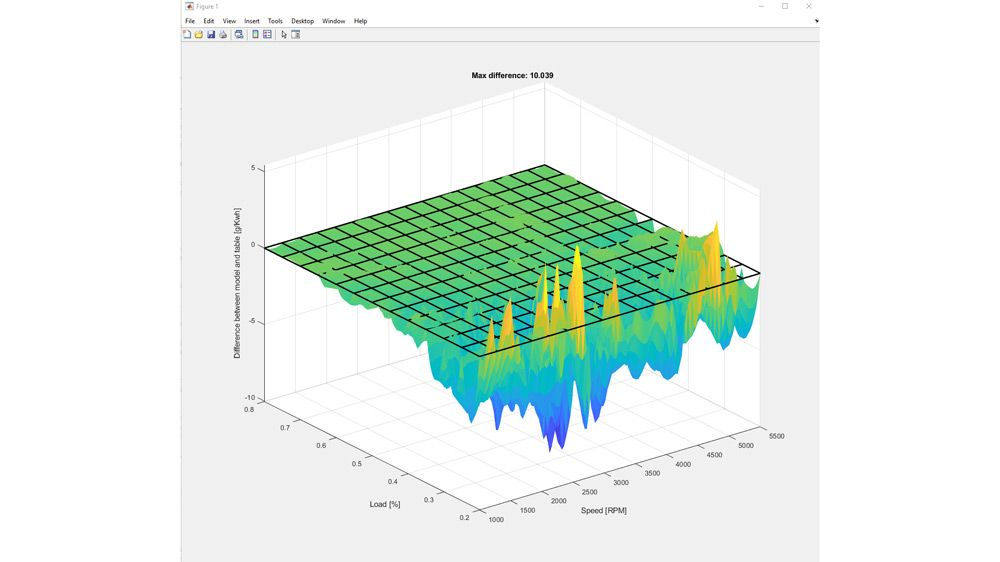 연료 효율 점검 시 모델 및 테이블 데이터 사이의 차이점.