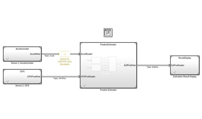 가속도계, GPS, 위치 추정기 및 결과 표시 블록이 있는 DDS 위치 확인 시스템 응용 모델.