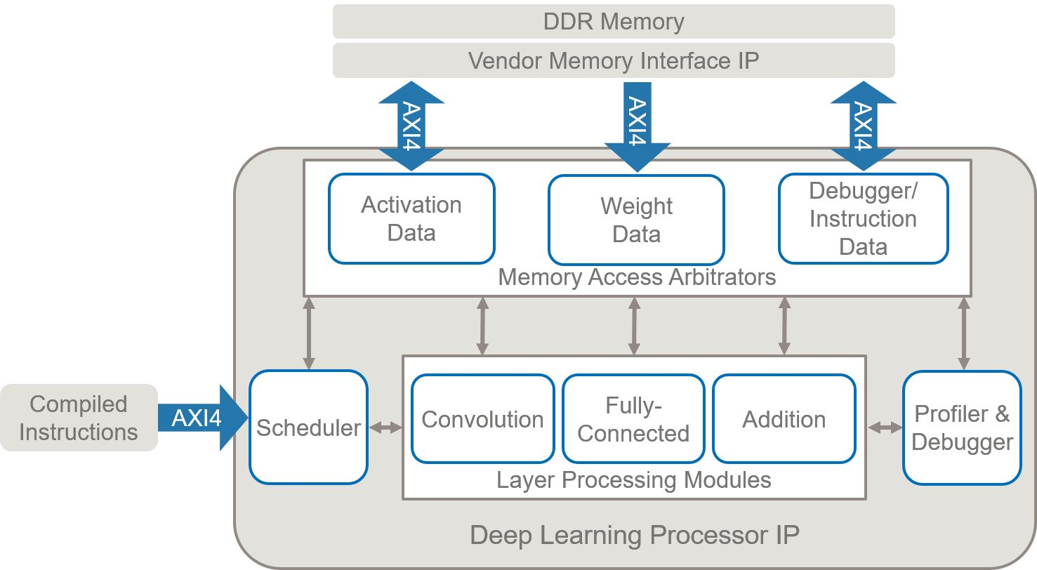 딥러닝 프로세서는 특정 신경망을 실행하도록 프로그래밍된 일반 컨벌루션 및 완전 연결 처리 모듈을 포함합니다.