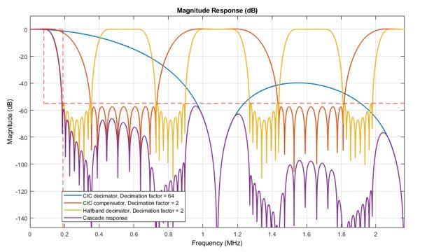 3단계 DDC 설계의 분석