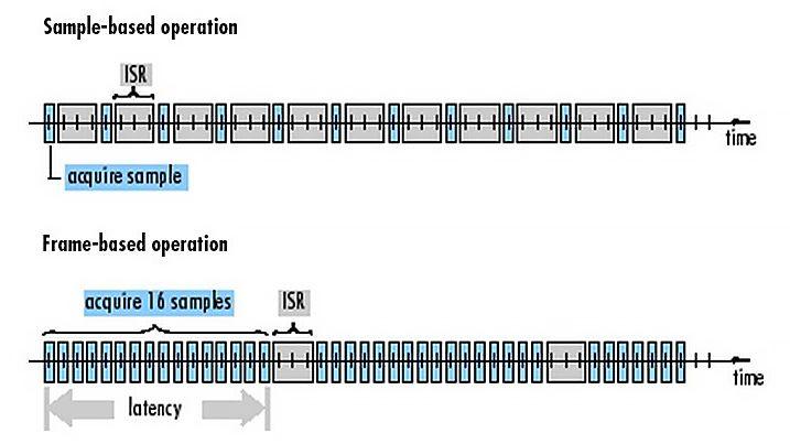 임베디드 시스템의 프레임 기반 처리