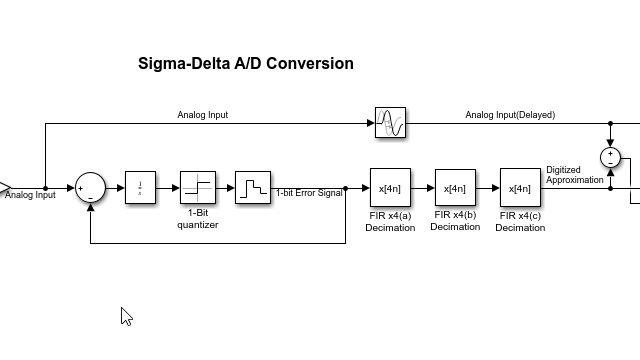 시그마-델타 ADC를 위한 멀티스테이지 데시메이터