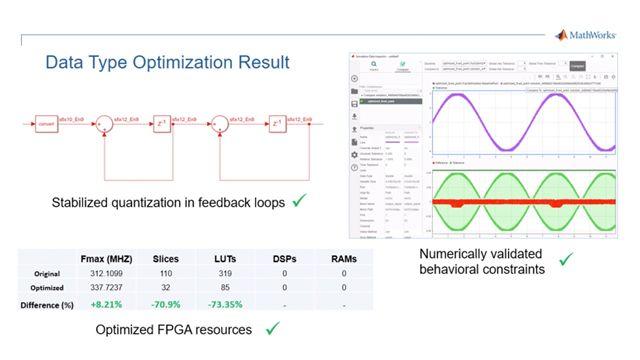 Fixed-Point Designer의 데이터형 최적화 기능을 사용하여 효율적인 FPGA 구현을 위한 최적의 데이터형을 찾고 시스템의 수치적 동작에 대한 제약 조건을 충족합니다.
