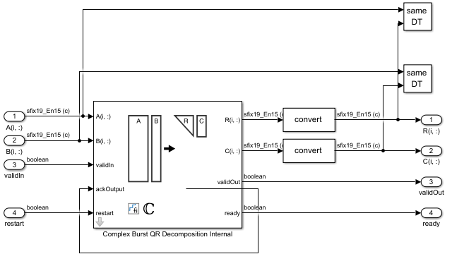 Complex burst QR 분해 블록.