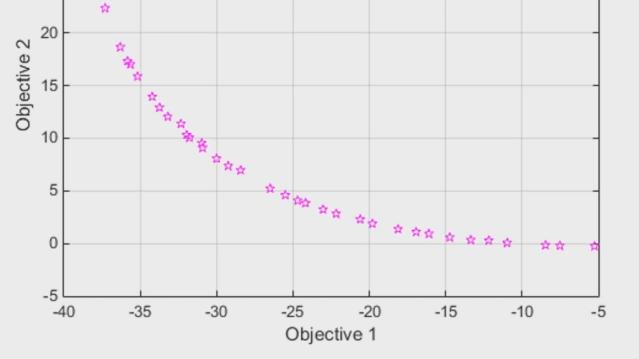 Global Optimization Toolbox를 사용하여 파레토 경계에서 다중 목적 함수 최적화 문제의 요점을 찾습니다. 패턴 검색을 사용하는 직접 검색 방법인 paretosearch나 유전 알고리즘인 gamultiobj를 사용하여 설계의 장단점을 평가합니다.