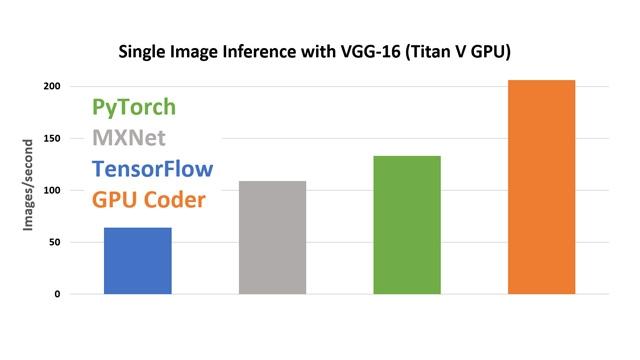 CuDNN을 이용한 GPU Coder 성능 비교.