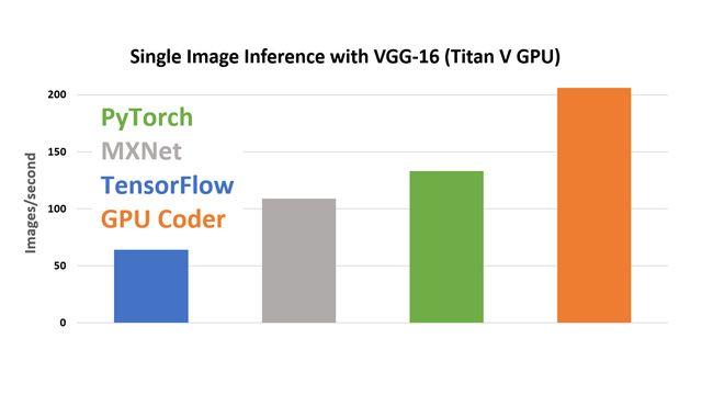 cuDNN으로 Titan V GPU에서 VGG-16을 사용한 단일 이미지 추론.