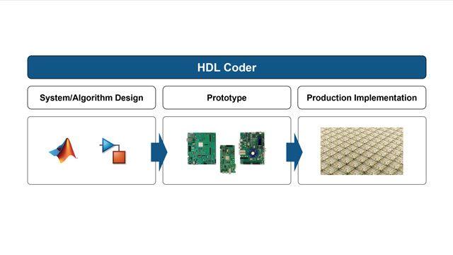 HDL Coder를 사용하여 FPGA 및 ASIC 설계에 사용할 수 있는 VHDL 및 Verilog 코드를 생성합니다.