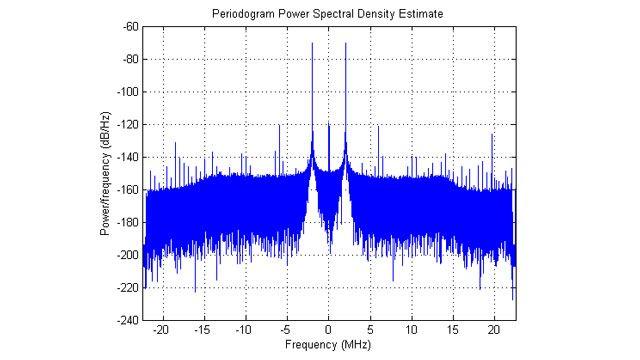 수집한 IQ 데이터의 전력 스펙트럼 밀도.