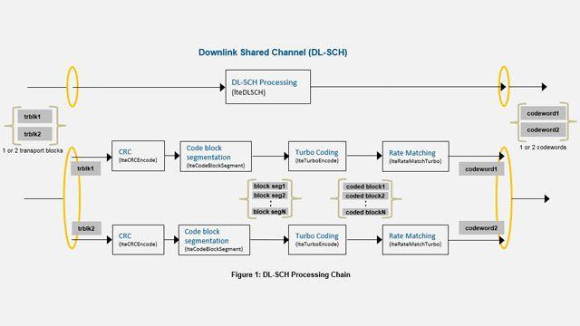 LTE DL-SCH 및 PDSCH 처리 체인.