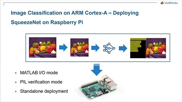 MATLAB에서 Raspberry Pi 지원 패키지와 MATLAB Coder를 사용하여 Raspberry Pi상에서 딥러닝으로 이미지 분류 수행. 응용 프로그램을 Raspberry Pi상의 ARM Cortex-A에 배포.