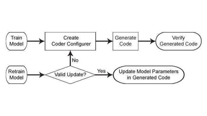 머신러닝 모델의 코드 생성 워크플로.
