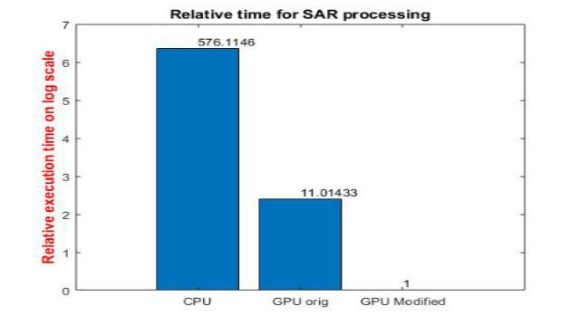 GPU Coder를 사용하면 NVIDIA GPU 상에서의 신호 및 영상 처리 분야의 컴퓨팅 집약적인 작업을 어떻게 가속할 수 있는지 알아보십시오. SAR 처리 예제를 바탕으로 시뮬레이션 시간을 몇 개의 크기 정도만큼 줄이는 방법을 설명합니다.