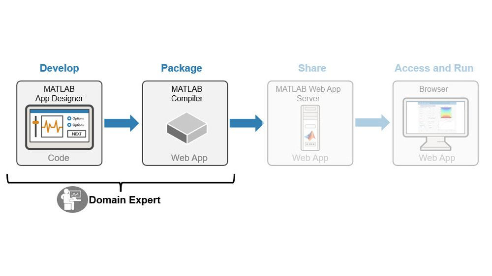 MATLAB 앱 및 Simulink 시뮬레이션 개발 및 패키징 과정.