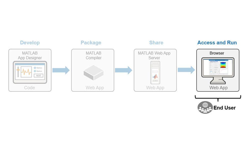 웹 앱에 접근 및 실행하기.