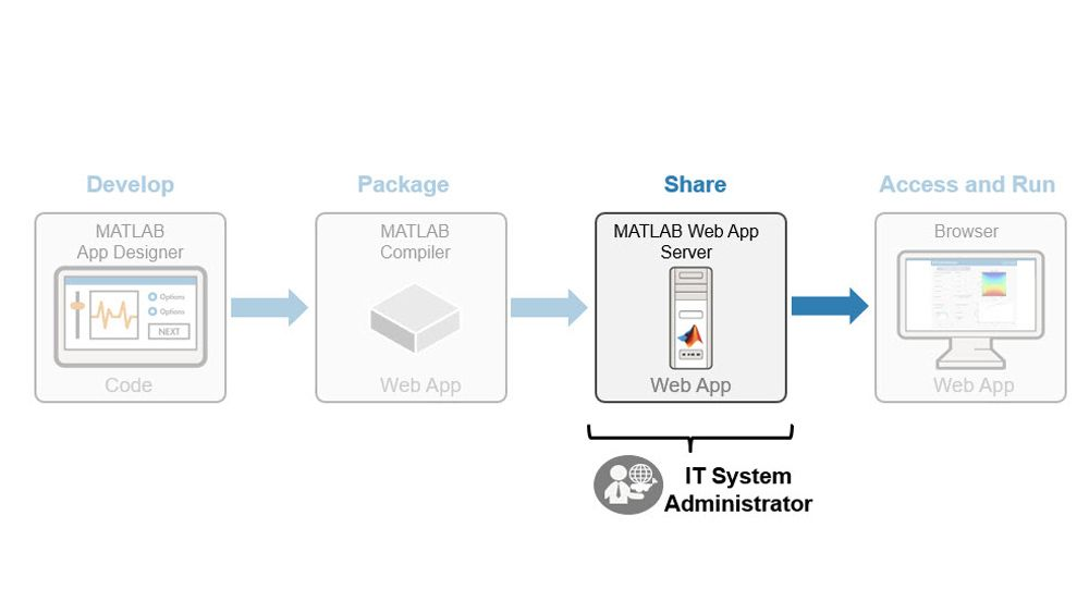 MATLAB 웹 앱의 배포 관리.